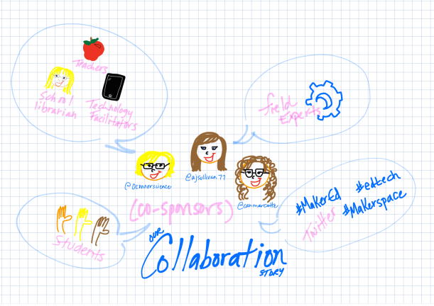 Maker Collaboration Story